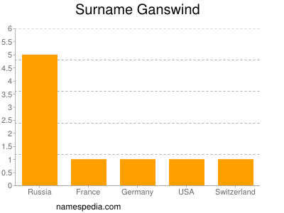 Surname Ganswind