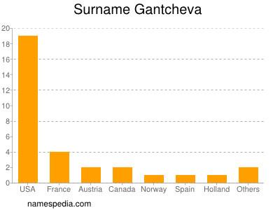Surname Gantcheva