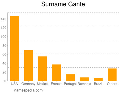 Surname Gante