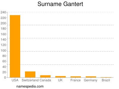 Surname Gantert