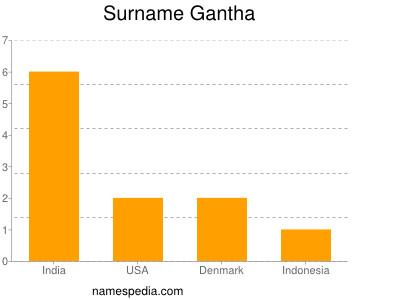 Surname Gantha