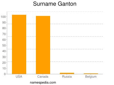 Surname Ganton