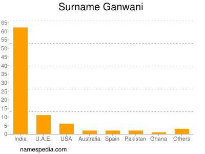 Surname Ganwani