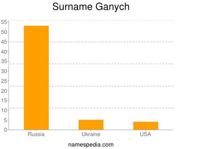 Surname Ganych