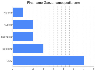 Given name Ganza