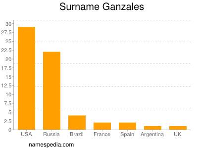 Surname Ganzales