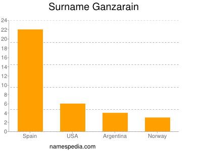 Surname Ganzarain