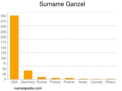 Surname Ganzel
