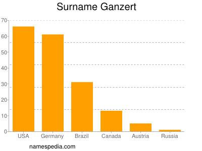 nom Ganzert