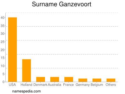 Surname Ganzevoort