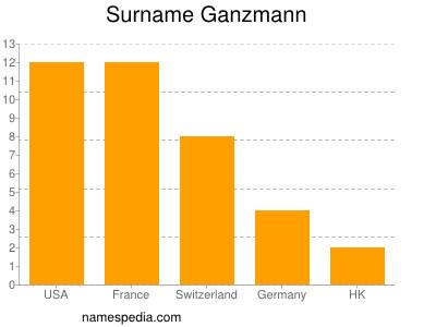 Surname Ganzmann