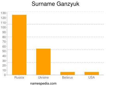 Surname Ganzyuk