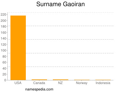 Surname Gaoiran