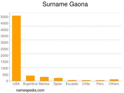 Surname Gaona