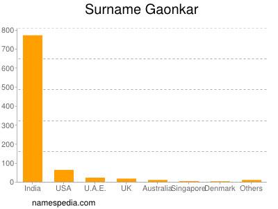Surname Gaonkar