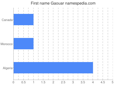 Given name Gaouar