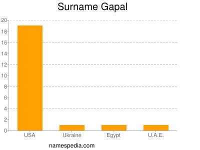 Surname Gapal