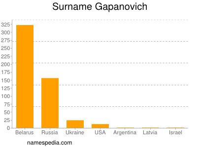 Surname Gapanovich