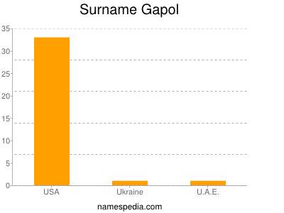 Surname Gapol