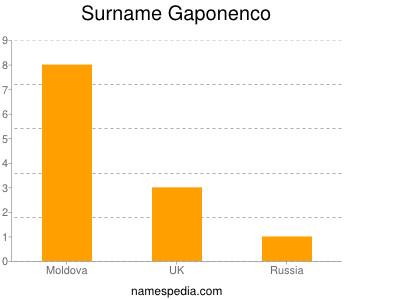 Surname Gaponenco