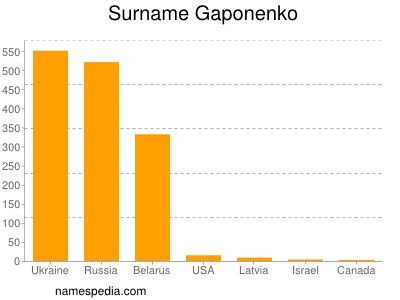 Surname Gaponenko