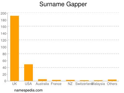 Surname Gapper