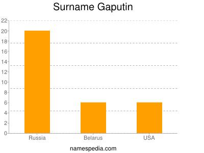 Surname Gaputin