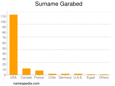 Surname Garabed