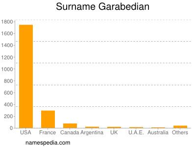 Surname Garabedian