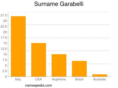 Surname Garabelli