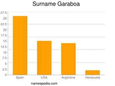 Surname Garaboa