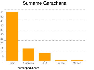 Surname Garachana