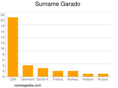 Surname Garado