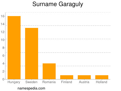 Surname Garaguly