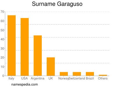 Surname Garaguso