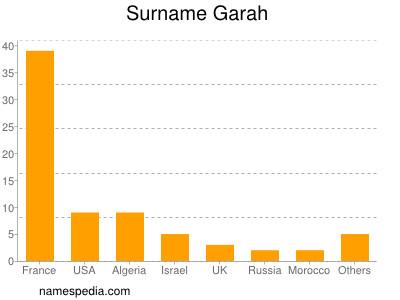 Surname Garah