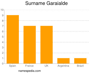 Surname Garaialde