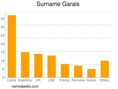 Surname Garais