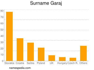 Surname Garaj