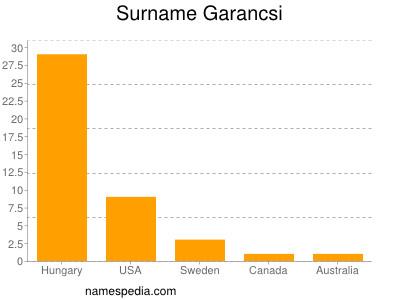 Surname Garancsi