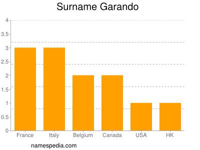 Surname Garando