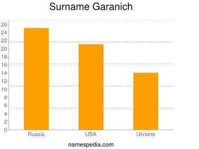 Surname Garanich