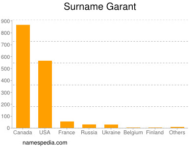 Surname Garant