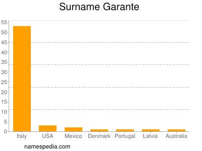 Surname Garante