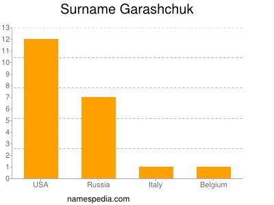 Surname Garashchuk