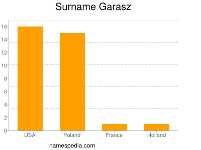 Surname Garasz