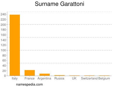 Surname Garattoni