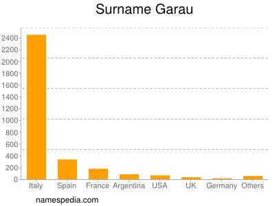 Surname Garau