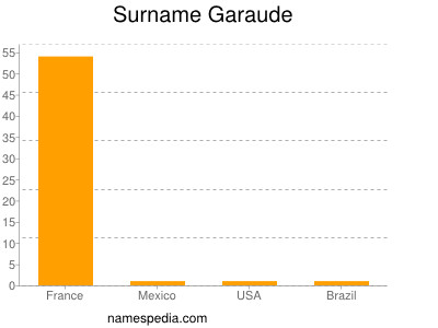 Surname Garaude