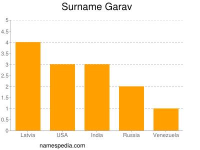 Surname Garav